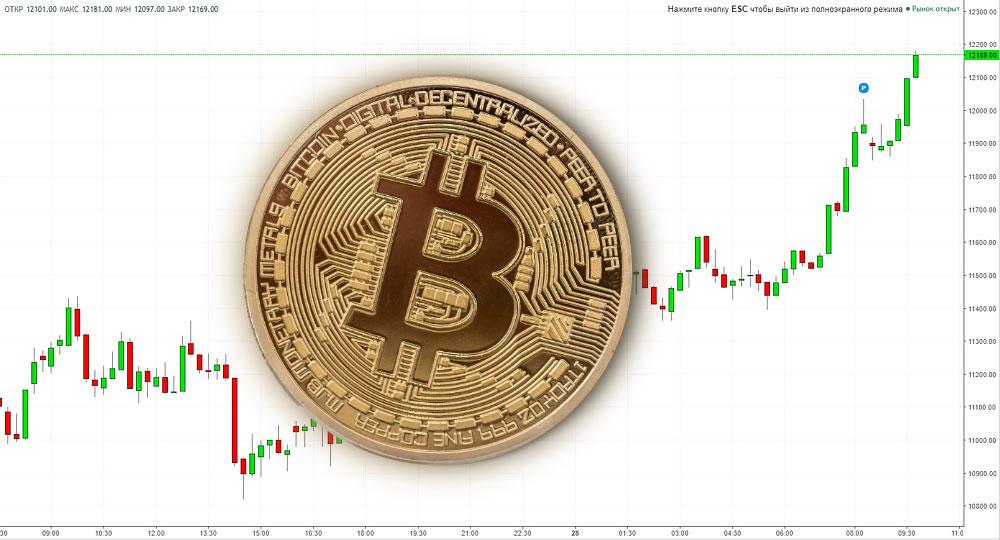 bitcoin $12000