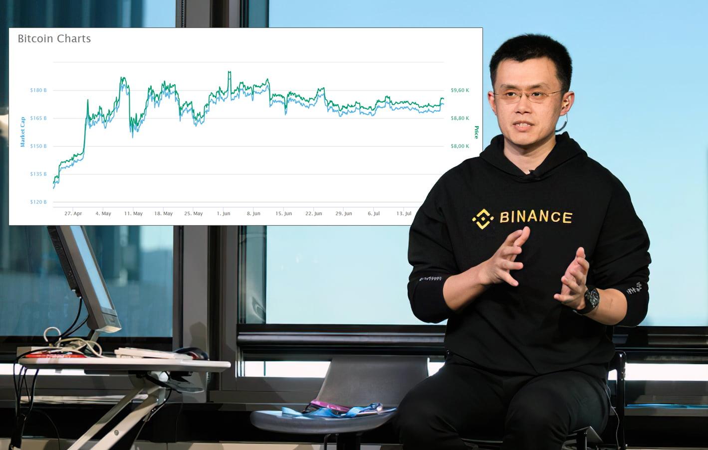 Changpeng-Zhao_Bitcoin-Charts