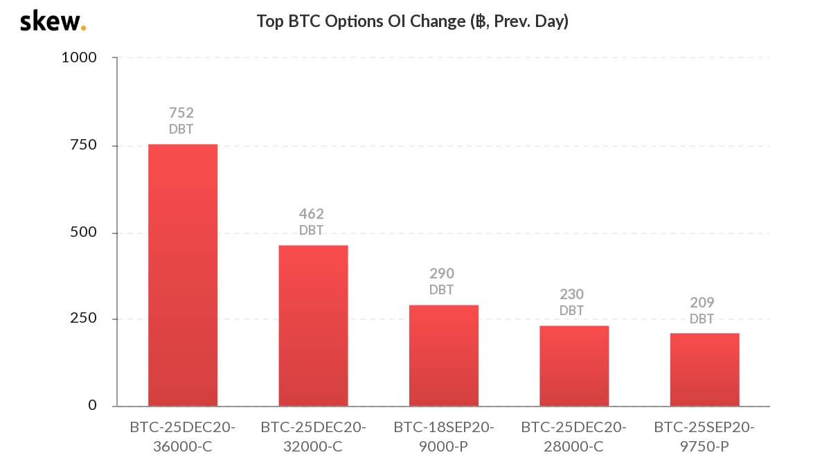 skew_top_btc_options_oi_change__prev_day.png