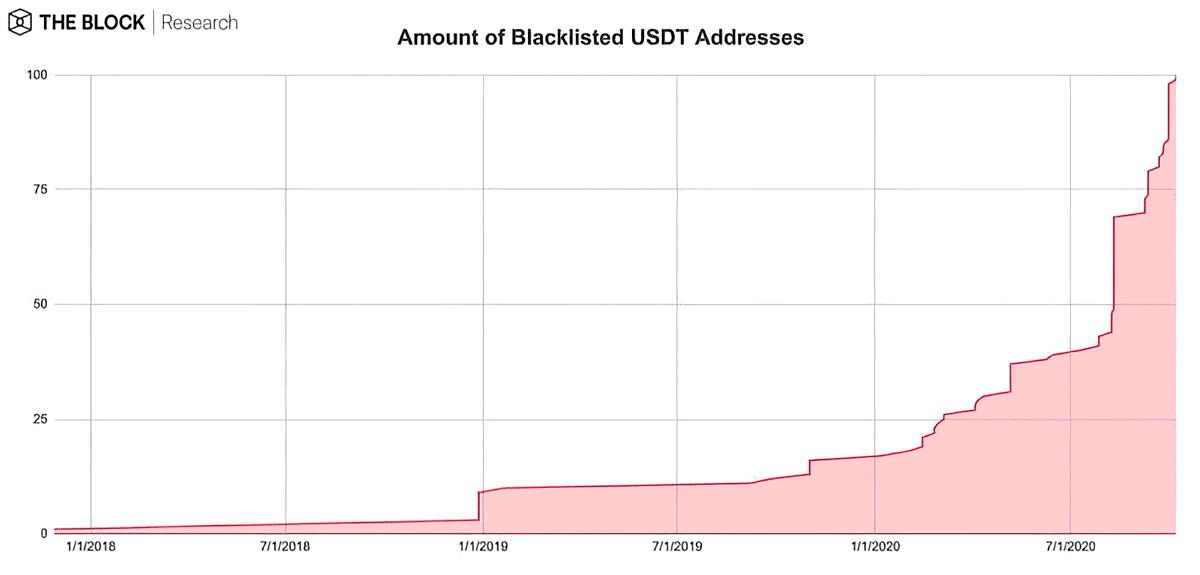Компания Tether занесла в черный список 100 Ethereum-адресов