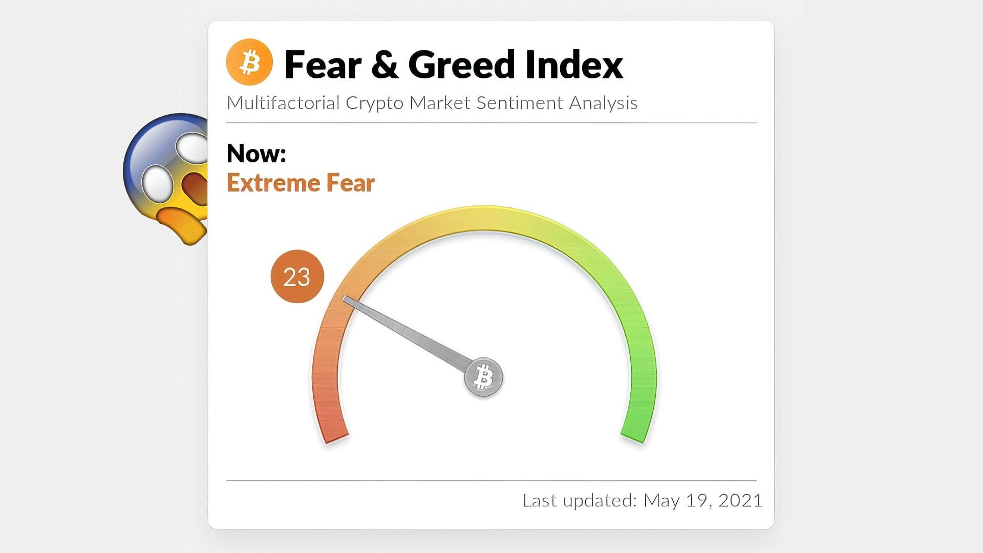 На фоне падения биткоин-рынка индикатор настроений показывает «экстремальный страх»