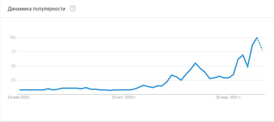 Объем поисковых запросов Google по теме криптовалют установил исторический рекорд